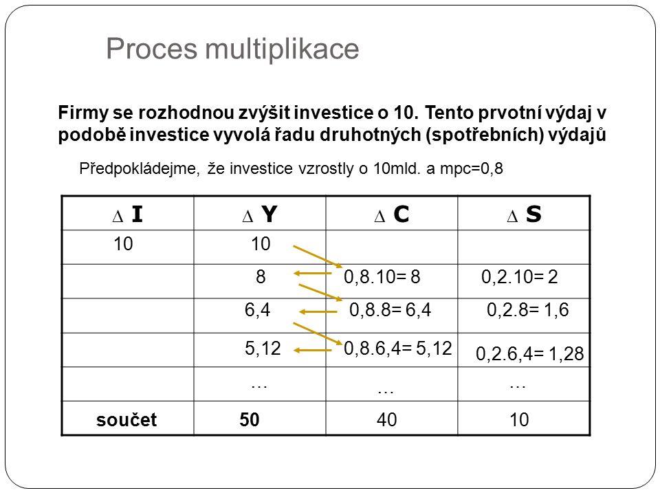Proces multiplikace  I  Y  C  S Firmy se rozhodnou zvýšit investice o 10.