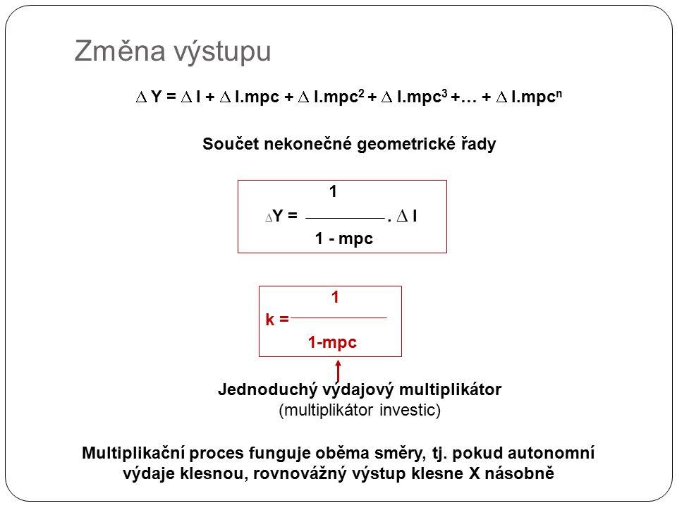 Změna výstupu  Y =  I +  I.mpc +  I.mpc 2 +  I.mpc 3 +… +  I.mpc n Součet nekonečné geometrické řady 1 k = 1-mpc 1  Y =.