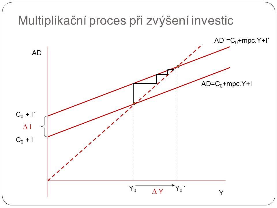 Multiplikační proces při zvýšení investic Y AD C 0 + I AD=C 0 +mpc.Y+I Y0Y0 Y 0 ´ C 0 + I´  I AD´=C 0 +mpc.Y+I´  Y