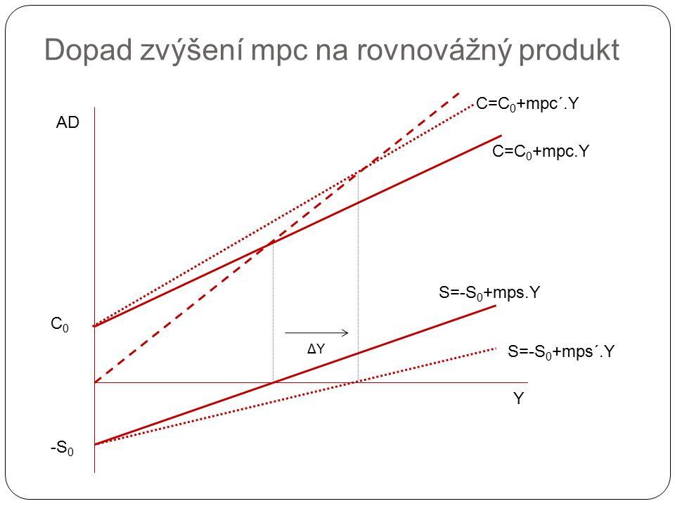 Dopad zvýšení mpc na rovnovážný produkt Y AD C0C0 C=C 0 +mpc.Y S=-S 0 +mps.Y -S 0 S=-S 0 +mps´.Y C=C 0 +mpc´.Y ΔYΔY