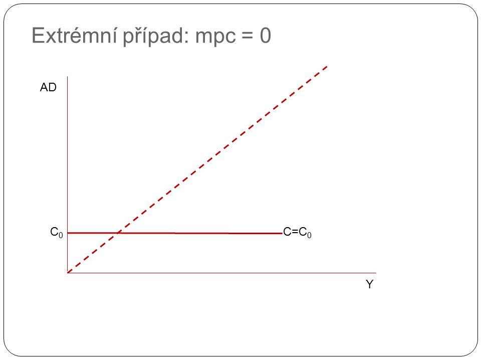 Extrémní případ: mpc = 0 Y AD C0C0 C=C 0