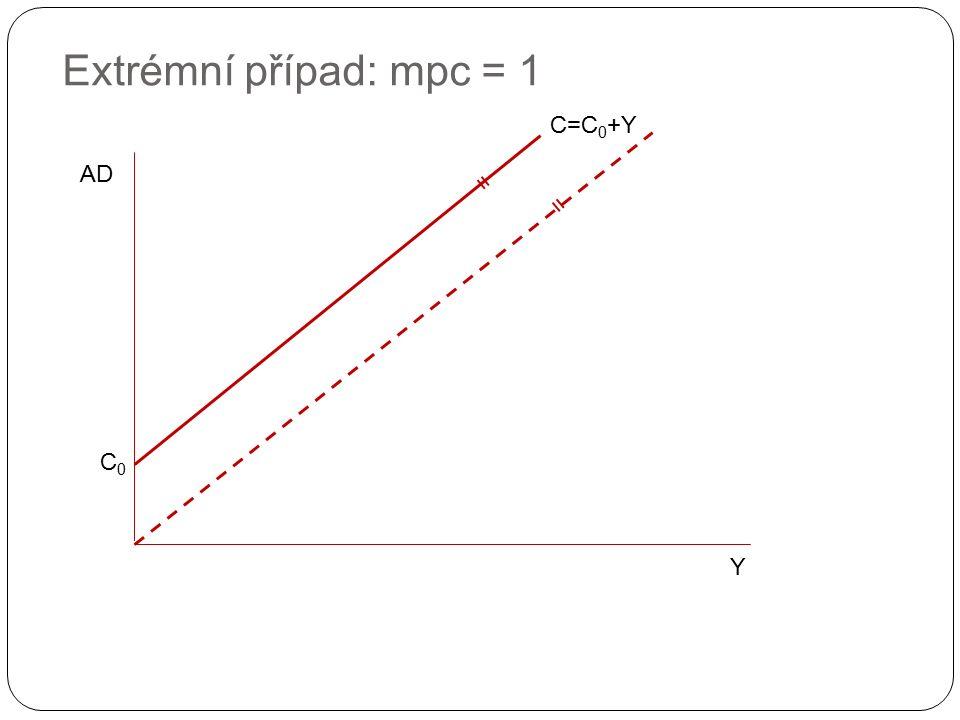 Extrémní případ: mpc = 1 Y AD C0C0 C=C 0 +Y = =
