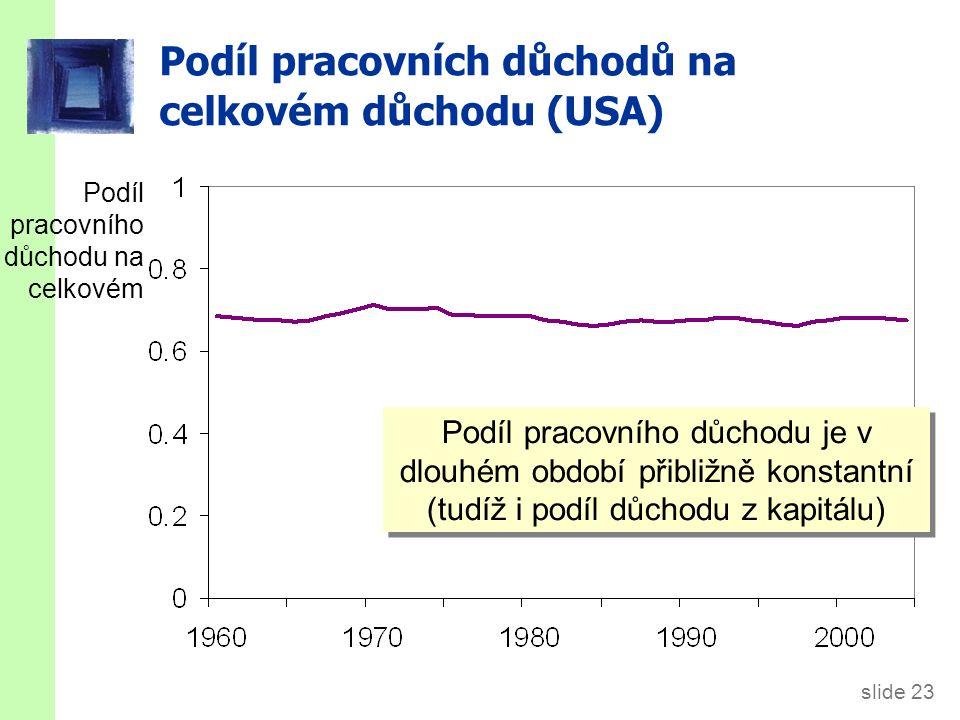 slide 23 Podíl pracovních důchodů na celkovém důchodu (USA) Podíl pracovního důchodu na celkovém Podíl pracovního důchodu je v dlouhém období přibližně konstantní (tudíž i podíl důchodu z kapitálu)