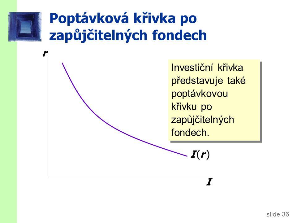 slide 36 Poptávková křivka po zapůjčitelných fondech r I I (r )I (r ) Investiční křivka představuje také poptávkovou křivku po zapůjčitelných fondech.
