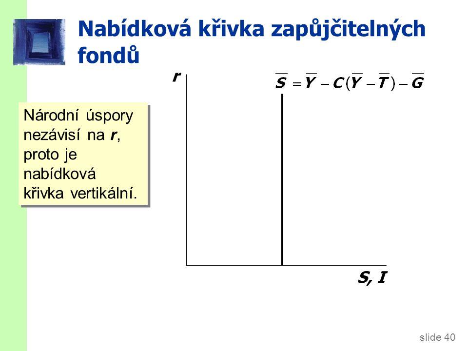 slide 40 Nabídková křivka zapůjčitelných fondů r S, I Národní úspory nezávisí na r, proto je nabídková křivka vertikální.