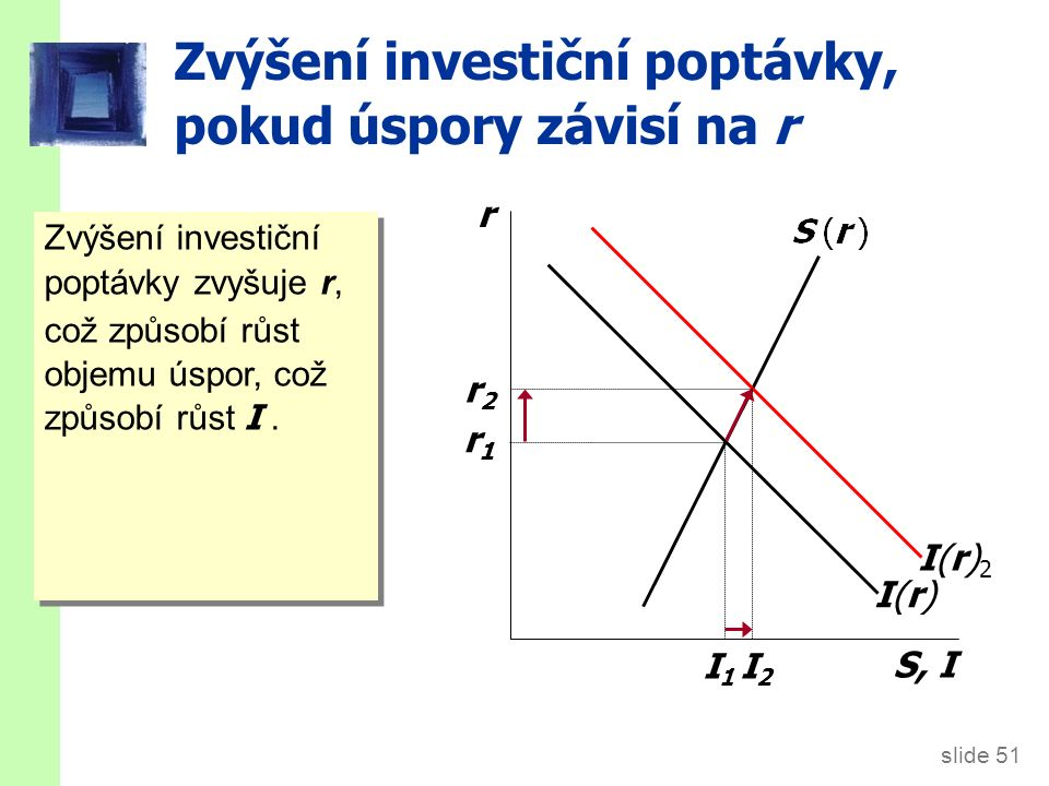 slide 51 Zvýšení investiční poptávky, pokud úspory závisí na r r S, I I(r)I(r)I(r)2I(r)2 r1r1 r2r2 Zvýšení investiční poptávky zvyšuje r, což způsobí růst objemu úspor, což způsobí růst I.
