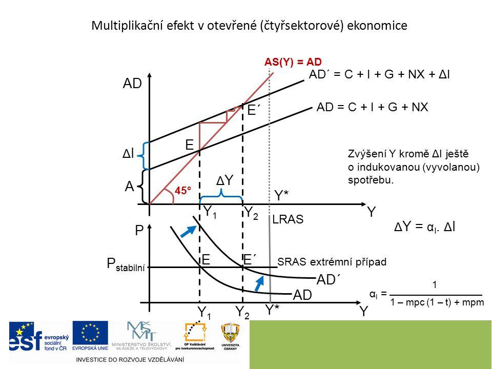 AS(Y) = AD Y Y AD P AD´ = C + I + G + NX + ΔI E 45° AD = C + I + G + NX Y1Y1 Y1Y1 Y*Y* A ΔIΔI LRAS Y*Y* SRAS extrémní případ Y2Y2 Y2Y2 AD AD´ E´ ΔYΔY 1 1 – mpc (1 – t) + mpm α I = Δ Y = α I.