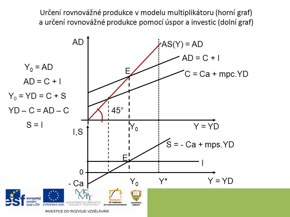 8 Určení rovnovážné produkce v modelu multiplikátoru (horní graf) a určení rovnovážné produkce pomocí úspor a investic (dolní graf) AS(Y) = AD Y = YD AD I,S AD = C + I E 45° C = Ca + mpc.YD S = - Ca + mps.YD - Ca I E Y0Y0 Y0Y0 Y*Y* Y 0 = AD AD = C + I Y 0 = YD = C + S YD – C = AD – C S = I 0