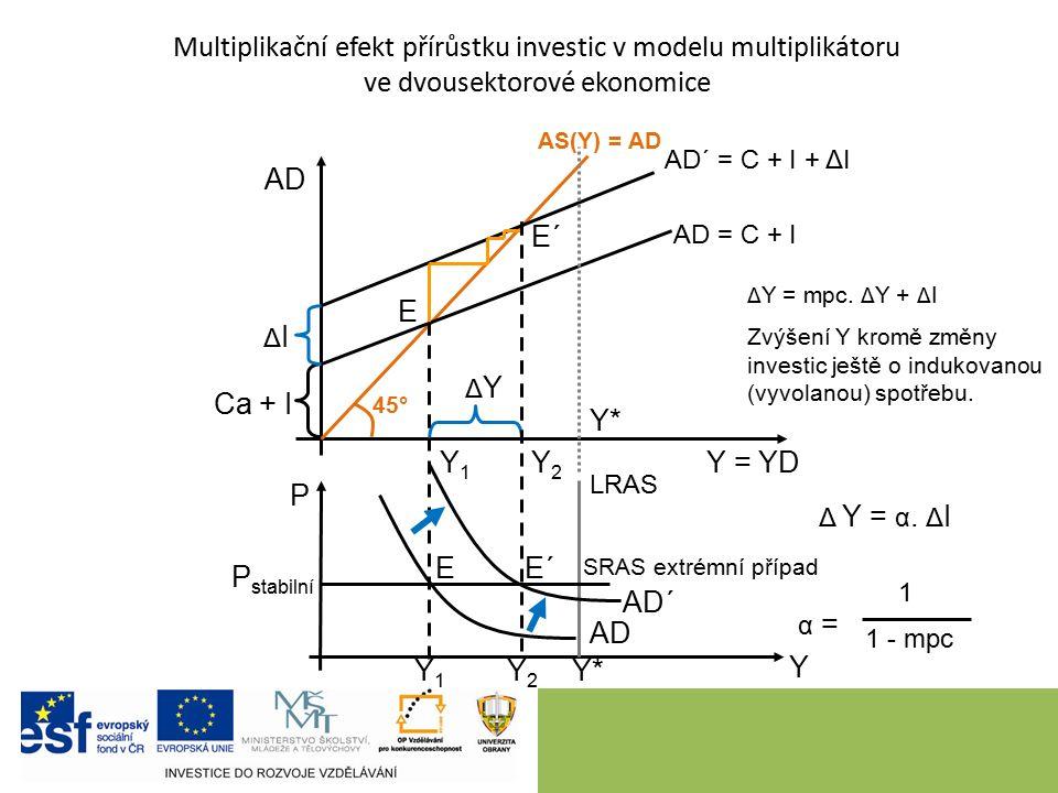 9 AS(Y) = AD Y = YD Y AD P AD´ = C + I + ΔI E 45° AD = C + I Y1Y1 Y1Y1 Y*Y* Multiplikační efekt přírůstku investic v modelu multiplikátoru ve dvousektorové ekonomice Ca + I ΔIΔI LRAS Y*Y* SRAS extrémní případ Y2Y2 Y2Y2 AD AD´ E´ ΔYΔY 1 1 - mpc α = Δ Y = α.