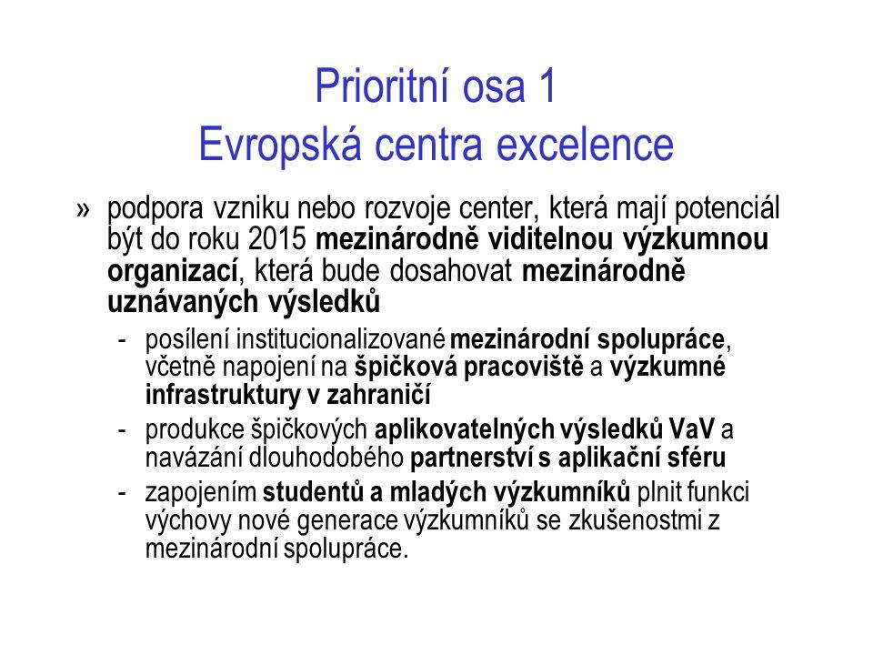 Prioritní osa 1 Evropská centra excelence » podpora vzniku nebo rozvoje center, která mají potenciál být do roku 2015 mezinárodně viditelnou výzkumnou organizací, která bude dosahovat mezinárodně uznávaných výsledků -posílení institucionalizované mezinárodní spolupráce, včetně napojení na špičková pracoviště a výzkumné infrastruktury v zahraničí -produkce špičkových aplikovatelných výsledků VaV a navázání dlouhodobého partnerství s aplikační sféru -zapojením studentů a mladých výzkumníků plnit funkci výchovy nové generace výzkumníků se zkušenostmi z mezinárodní spolupráce.