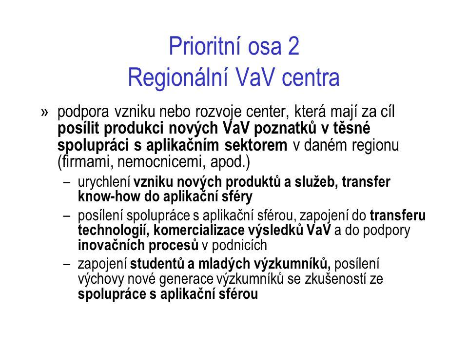 Prioritní osa 2 Regionální VaV centra » podpora vzniku nebo rozvoje center, která mají za cíl posílit produkci nových VaV poznatků v těsné spolupráci s aplikačním sektorem v daném regionu (firmami, nemocnicemi, apod.) –urychlení vzniku nových produktů a služeb, transfer know-how do aplikační sféry –posílení spolupráce s aplikační sférou, zapojení do transferu technologií, komercializace výsledků VaV a do podpory inovačních procesů v podnicích –zapojení studentů a mladých výzkumníků, posílení výchovy nové generace výzkumníků se zkušeností ze spolupráce s aplikační sférou