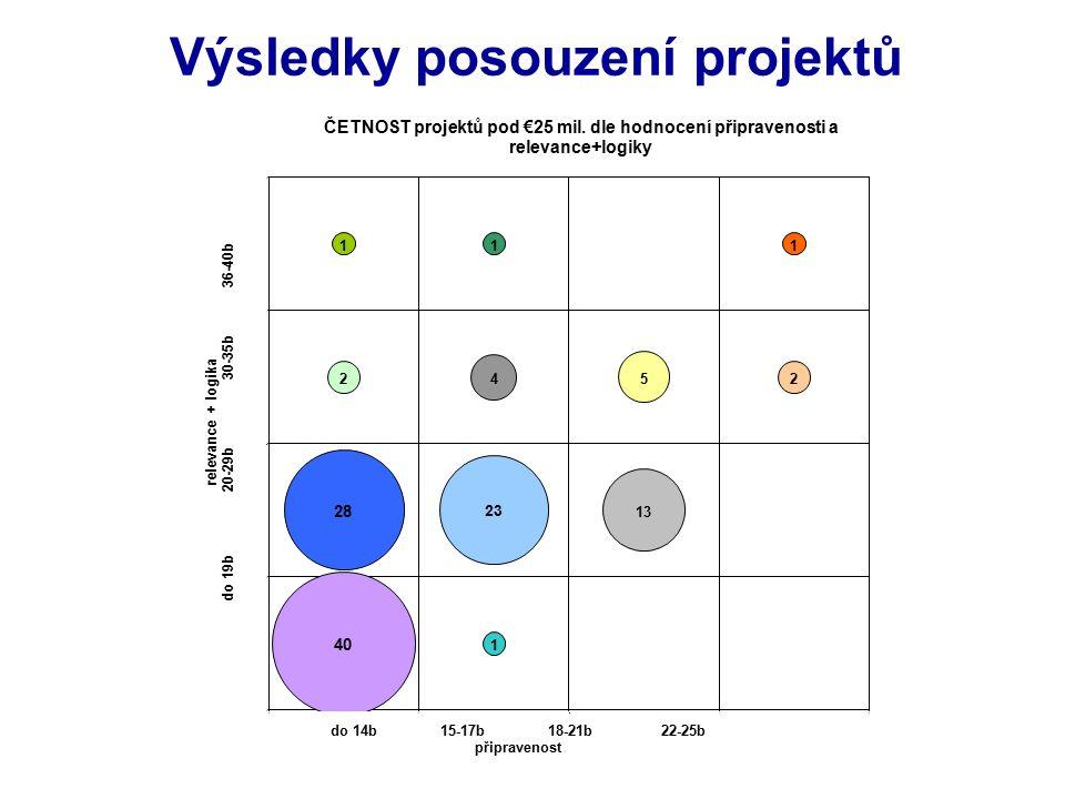 Výsledky posouzení projektů