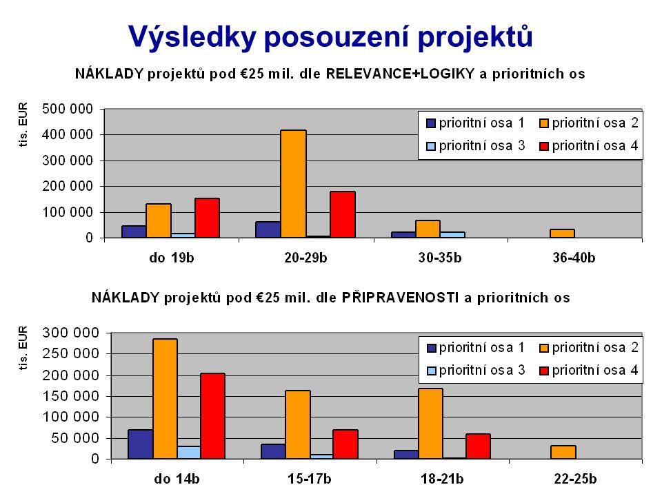 Požadavky financujícíPo instituce Koncepční nedostatky = např.