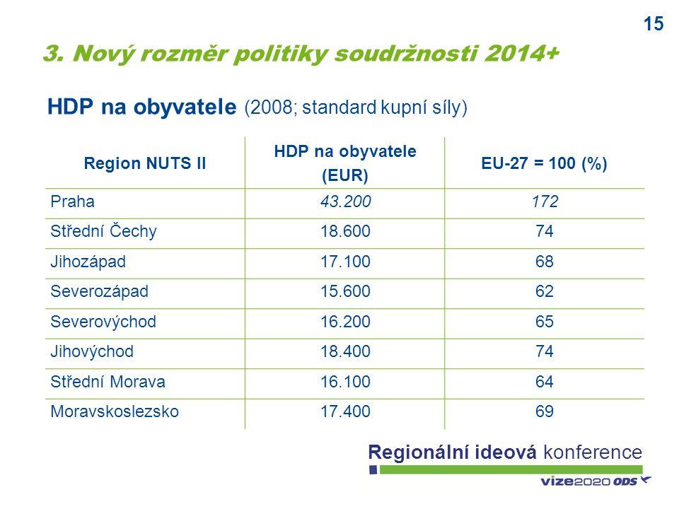 15 Regionální ideová konference Region NUTS II HDP na obyvatele (EUR) EU-27 = 100 (%) Praha43.200172 Střední Čechy18.60074 Jihozápad17.10068 Severozápad15.60062 Severovýchod16.20065 Jihovýchod18.40074 Střední Morava16.10064 Moravskoslezsko17.40069 HDP na obyvatele (2008; standard kupní síly) 3.