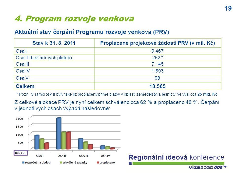 19 Regionální ideová konference 4. Program rozvoje venkova Stav k 31. 8. 2011Proplacené projektové žádosti PRV (v mil. Kč) Osa I9.467 Osa II (bez přím