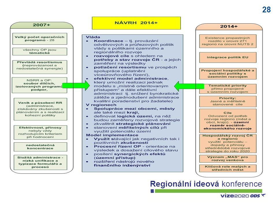 28 Regionální ideová konference