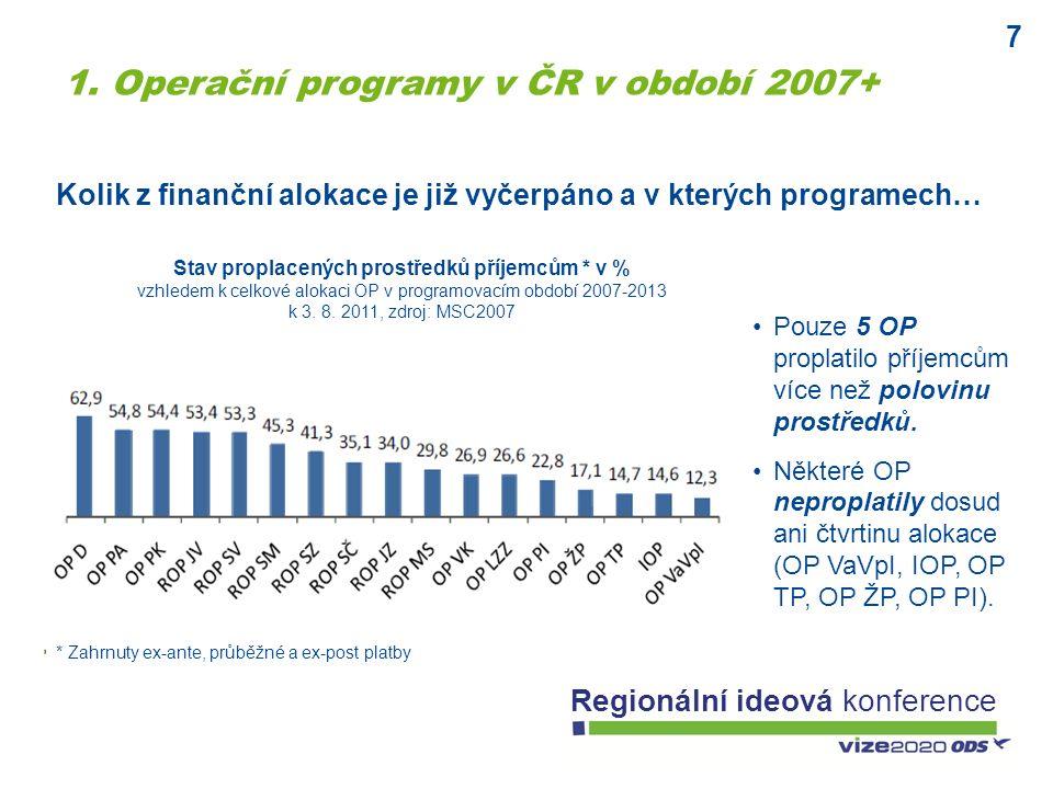 7 Regionální ideová konference Pouze 5 OP proplatilo příjemcům více než polovinu prostředků. Některé OP neproplatily dosud ani čtvrtinu alokace (OP Va