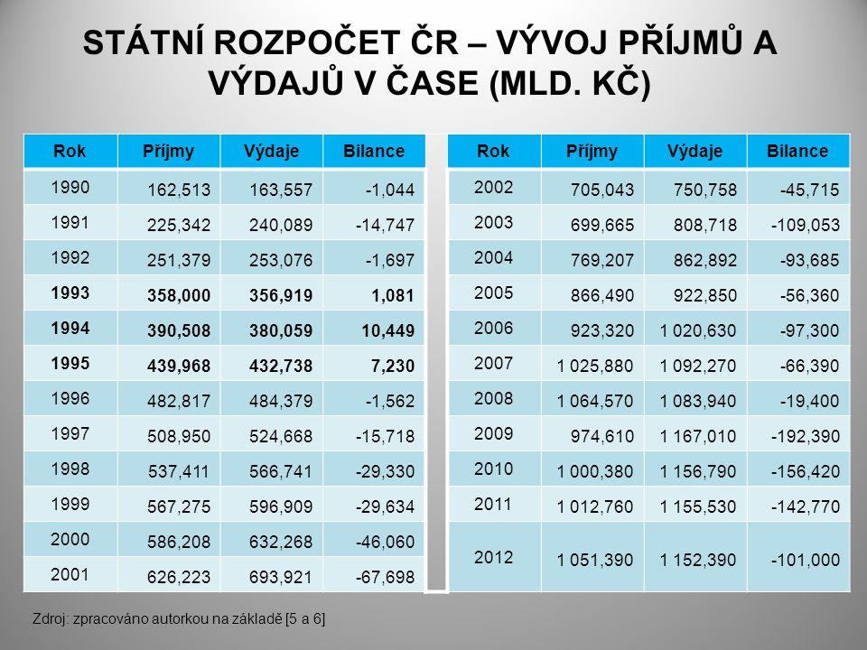 STÁTNÍ ROZPOČET ČR – VÝVOJ PŘÍJMŮ A VÝDAJŮ V ČASE (MLD.