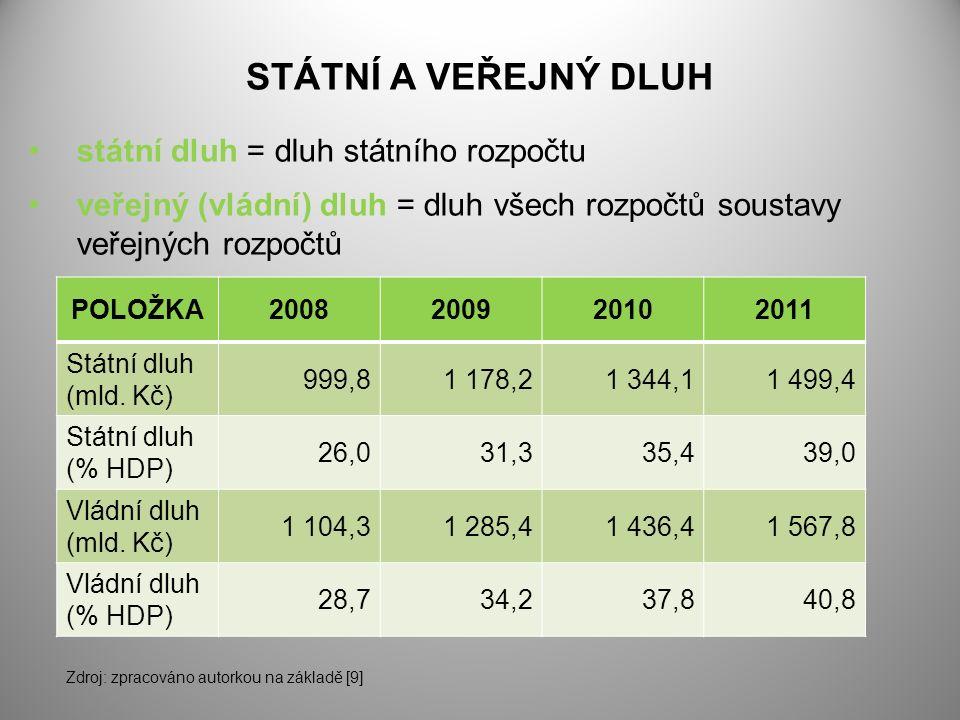 STÁTNÍ A VEŘEJNÝ DLUH státní dluh = dluh státního rozpočtu veřejný (vládní) dluh = dluh všech rozpočtů soustavy veřejných rozpočtů POLOŽKA2008200920102011 Státní dluh (mld.
