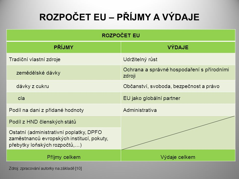 ROZPOČET EU – PŘÍJMY A VÝDAJE ROZPOČET EU PŘÍJMYVÝDAJE Tradiční vlastní zdrojeUdržitelný růst zemědělské dávky Ochrana a správné hospodaření s přírodními zdroji dávky z cukruObčanství, svoboda, bezpečnost a právo claEU jako globální partner Podíl na dani z přidané hodnotyAdministrativa Podíl z HND členských států Ostatní (administrativní poplatky, DPFO zaměstnanců evropských institucí, pokuty, přebytky loňských rozpočtů,…) Příjmy celkemVýdaje celkem Zdroj: zpracování autorky na základě [10]
