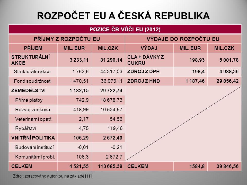 ROZPOČET EU A ČESKÁ REPUBLIKA POZICE ČR VŮČI EU (2012) PŘÍJMY Z ROZPOČTU EUVÝDAJE DO ROZPOČTU EU PŘÍJEMMIL. EURMIL.CZKVÝDAJMIL. EURMIL.CZK STRUKTURÁLN