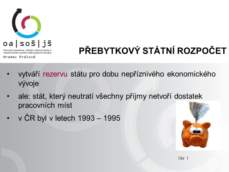 PŘEBYTKOVÝ STÁTNÍ ROZPOČET vytváří rezervu státu pro dobu nepříznivého ekonomického vývoje ale: stát, který neutratí všechny příjmy netvoří dostatek pracovních míst v ČR byl v letech 1993 – 1995 Obr.