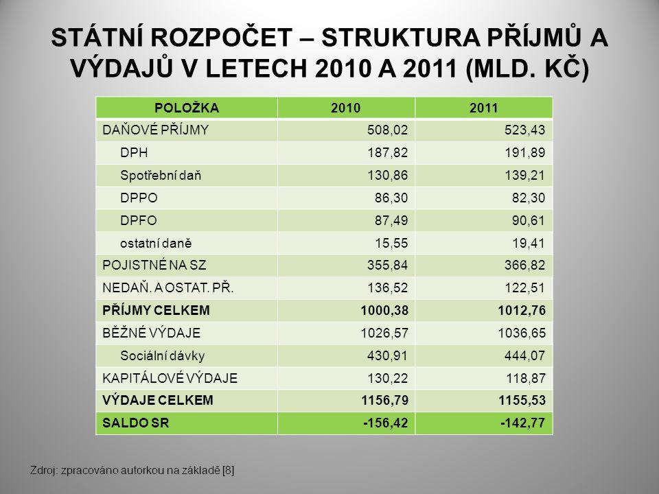 STÁTNÍ ROZPOČET – STRUKTURA PŘÍJMŮ A VÝDAJŮ V LETECH 2010 A 2011 (MLD.