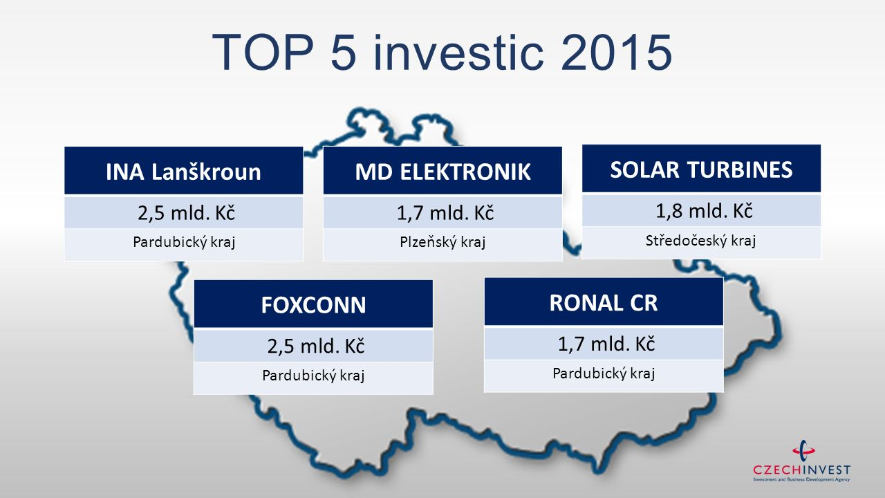 INA Lanškroun 2,5 mld. Kč Pardubický kraj TOP 5 investic 2015 FOXCONN 2,5 mld. Kč Pardubický kraj RONAL CR 1,7 mld. Kč Pardubický kraj SOLAR TURBINES
