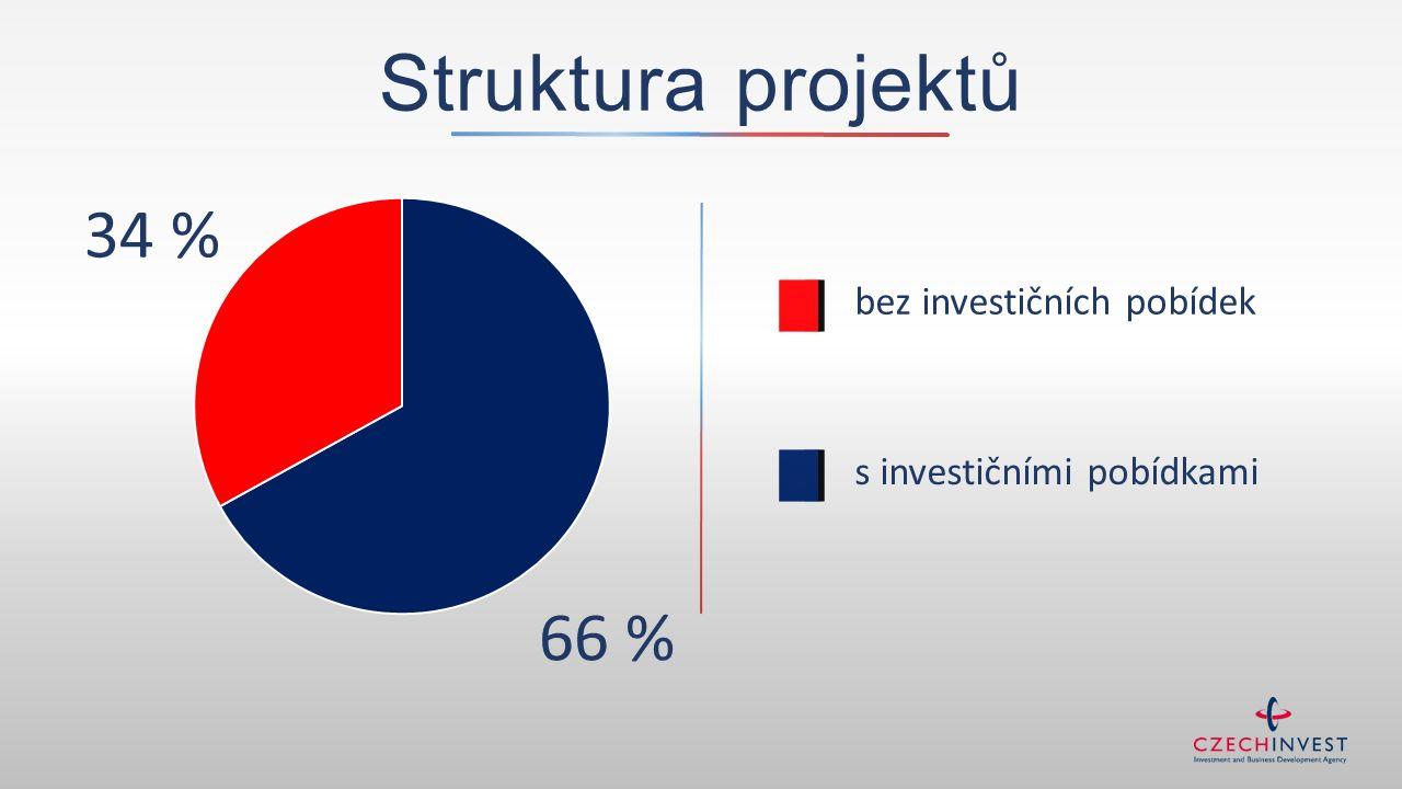 bez investičních pobídek s investičními pobídkami 34 % 66 % Struktura projektů