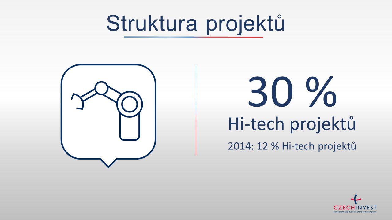 30 % Hi-tech projektů Struktura projektů 2014: 12 % Hi-tech projektů