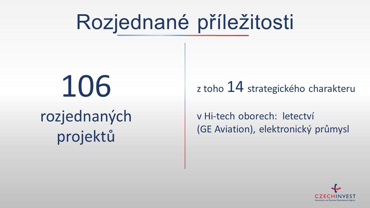 106 rozjednaných projektů z toho 14 strategického charakteru v Hi-tech oborech: letectví (GE Aviation), elektronický průmysl Rozjednané příležitosti