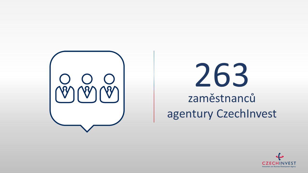 263 zaměstnanců agentury CzechInvest