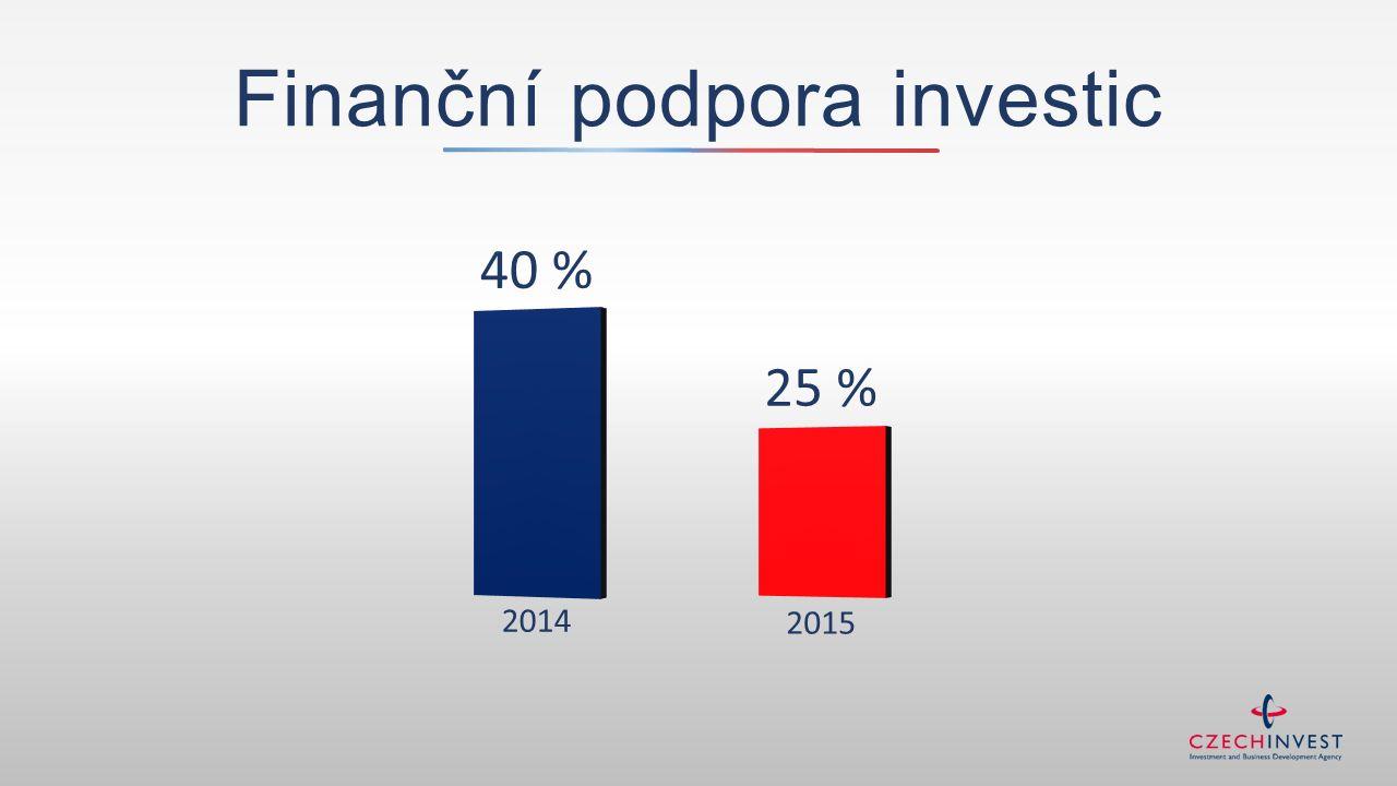 Finanční podpora investic 2014 40 % 25 % 2015