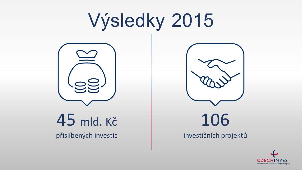 106 investičních projektů 45 mld. Kč přislíbených investic Výsledky 2015
