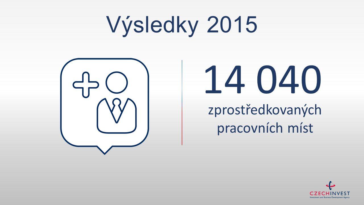 14 040 zprostředkovaných pracovních míst Výsledky 2015