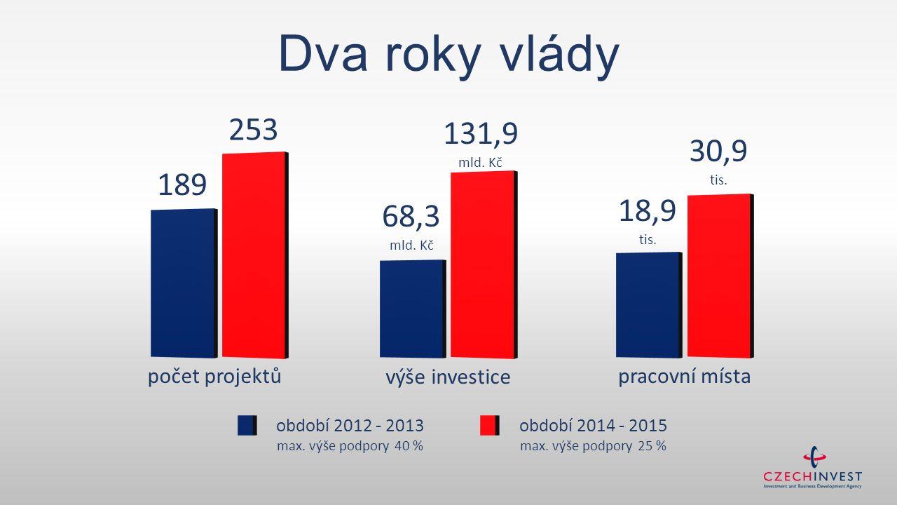 počet projektů výše investice pracovní místa 189 253 68,3 mld. Kč 131,9 mld. Kč 18,9 tis. 30,9 tis. období 2014 - 2015 max. výše podpory 25 % období 2