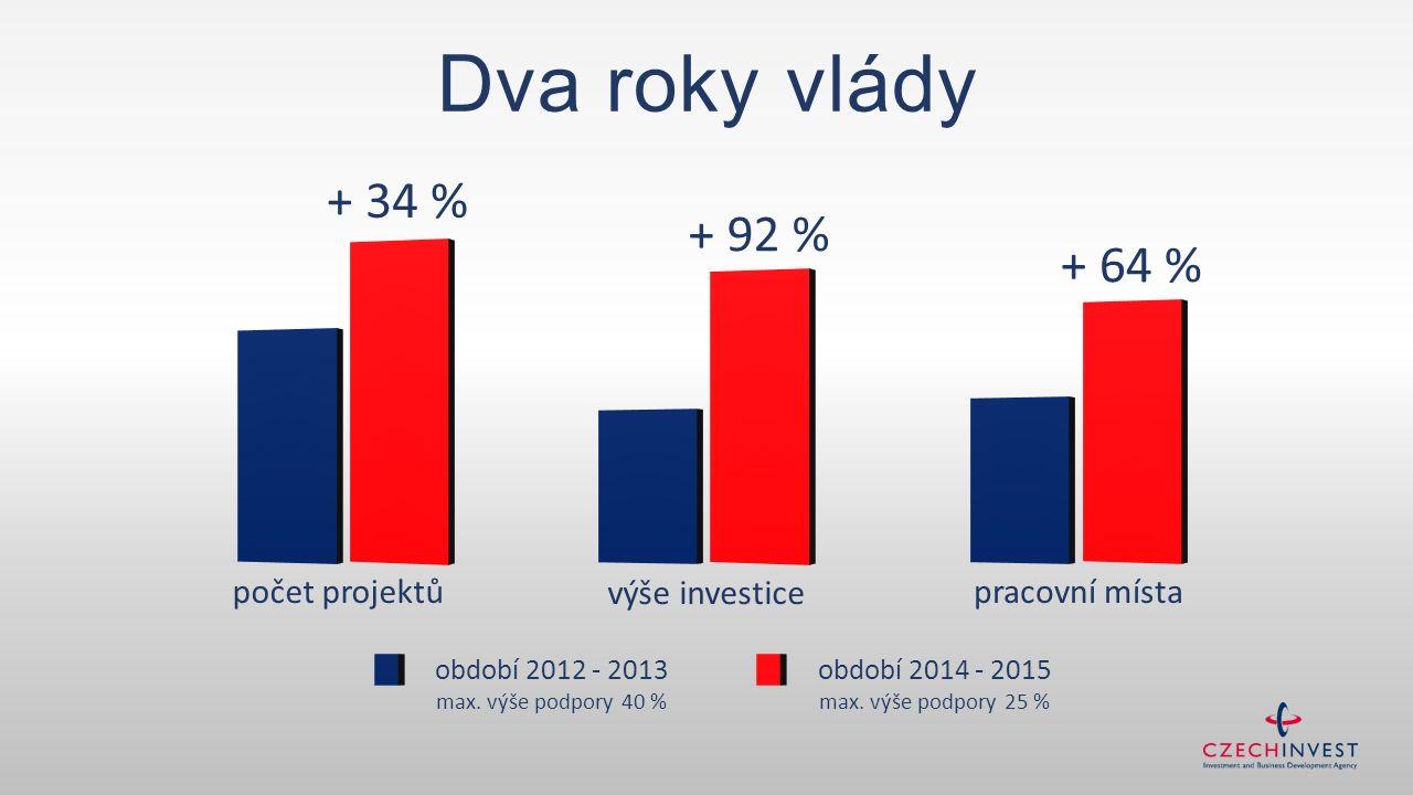 počet projektů výše investice pracovní místa + 34 % + 92 % + 64 % období 2014 - 2015 max. výše podpory 25 % období 2012 - 2013 max. výše podpory 40 %