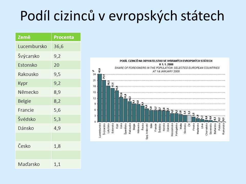 Podíl cizinců v evropských státech ZeměProcenta Lucembursko36,6 Švýcarsko9,2 Estonsko20 Rakousko9,5 Kypr9,2 Německo8,9 Belgie8,2 Francie5,6 Švédsko5,3 Dánsko4,9 Česko1,8 Maďarsko1,1