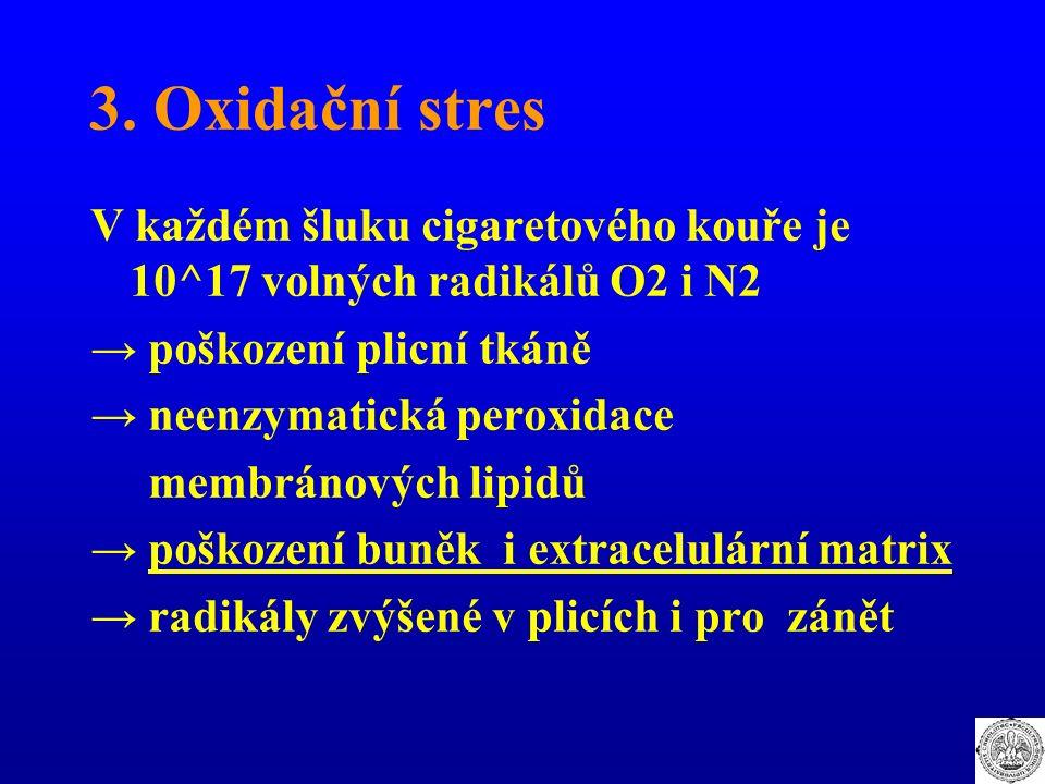 3. Oxidační stres V každém šluku cigaretového kouře je 10^17 volných radikálů O2 i N2 → poškození plicní tkáně → neenzymatická peroxidace membránových