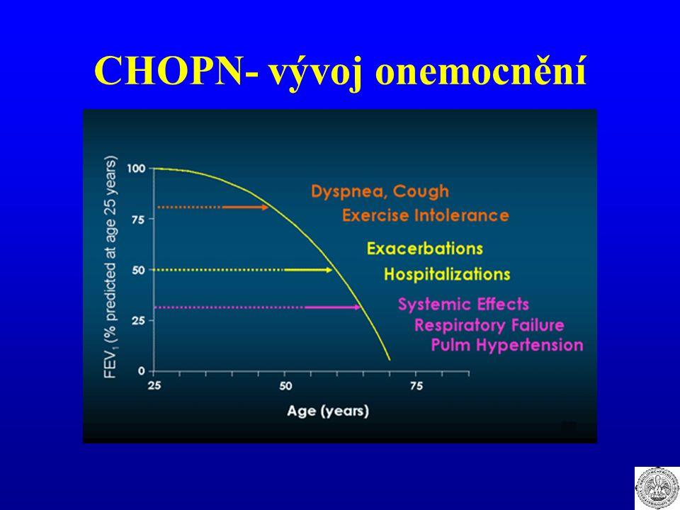 CHOPN- vývoj onemocnění