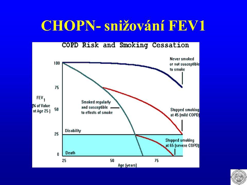 CHOPN- snižování FEV1