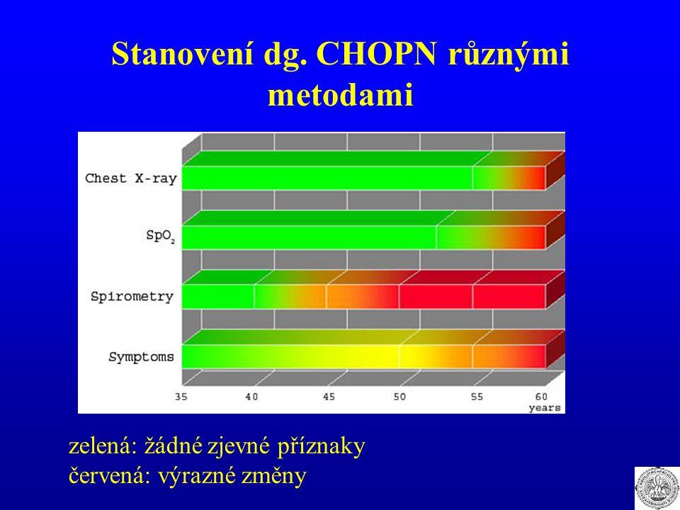 Stanovení dg. CHOPN různými metodami zelená: žádné zjevné příznaky červená: výrazné změny