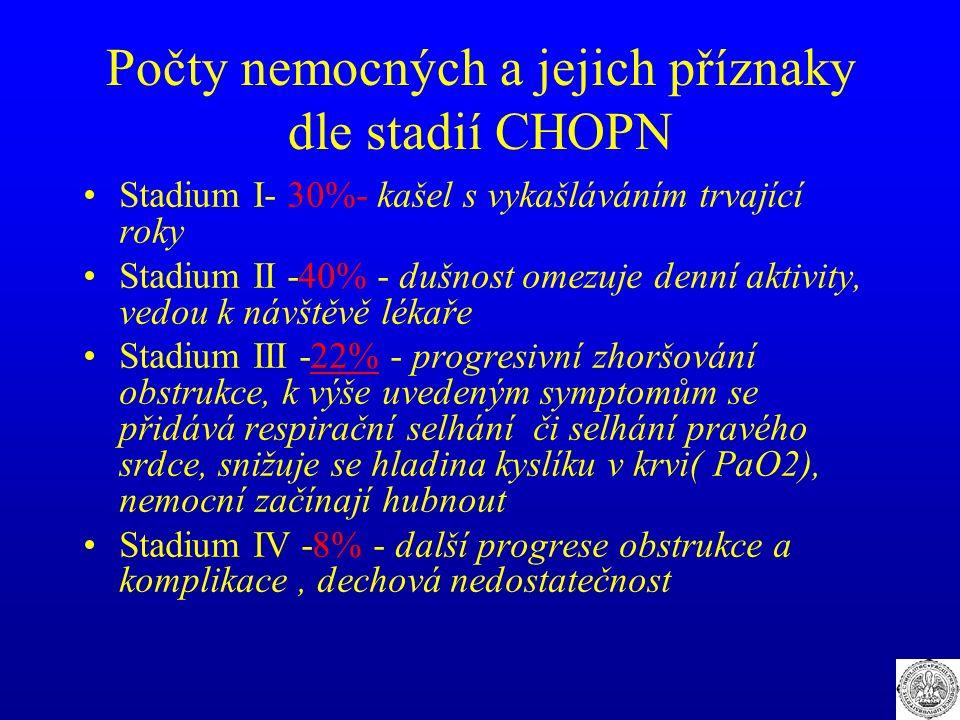 Počty nemocných a jejich příznaky dle stadií CHOPN Stadium I- 30%- kašel s vykašláváním trvající roky Stadium II -40% - dušnost omezuje denní aktivity