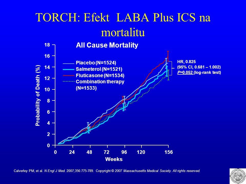 TORCH: Efekt LABA Plus ICS na mortalitu Weeks All Cause Mortality Probability of Death (%) 18 16 14 12 10 8 6 4 2 0 024487296120156 HR, 0.825 (95% Cl, 0.681 – 1.002) P=0.052 (log-rank test) Placebo (N=1524) Salmeterol (N=1521) Fluticasone (N=1534) Combination therapy (N=1533) Calverley PM, et al.