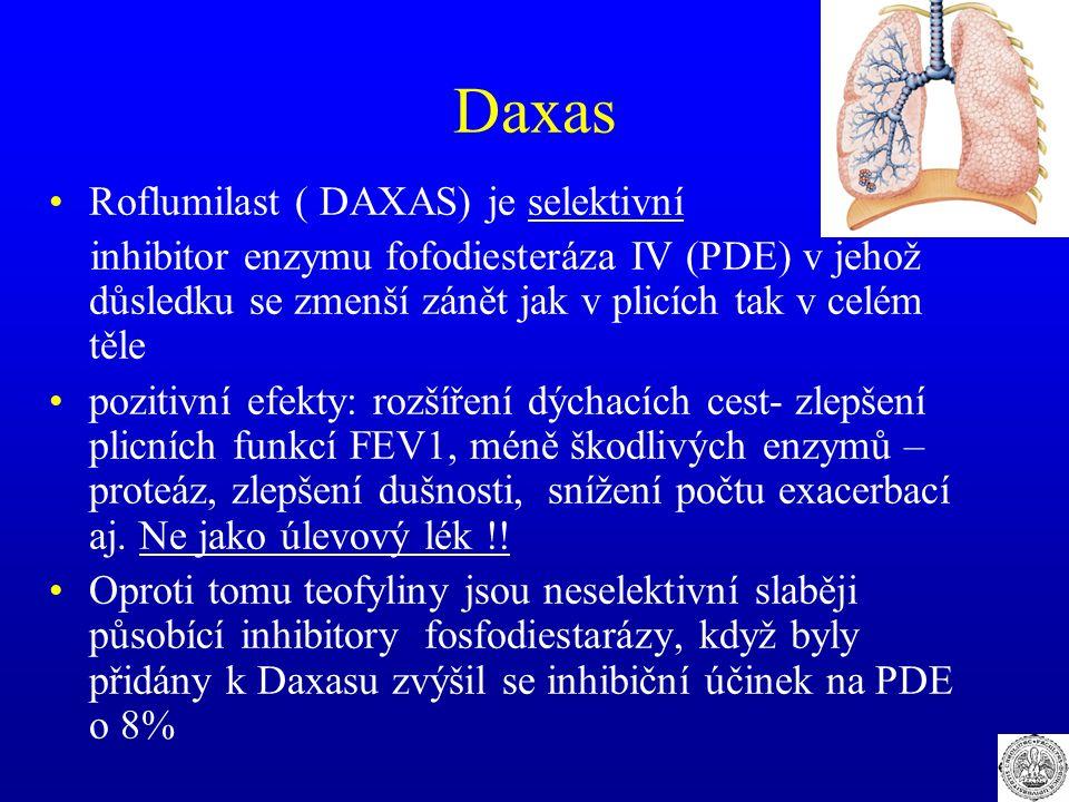Daxas Roflumilast ( DAXAS) je selektivní inhibitor enzymu fofodiesteráza IV (PDE) v jehož důsledku se zmenší zánět jak v plicích tak v celém těle pozi