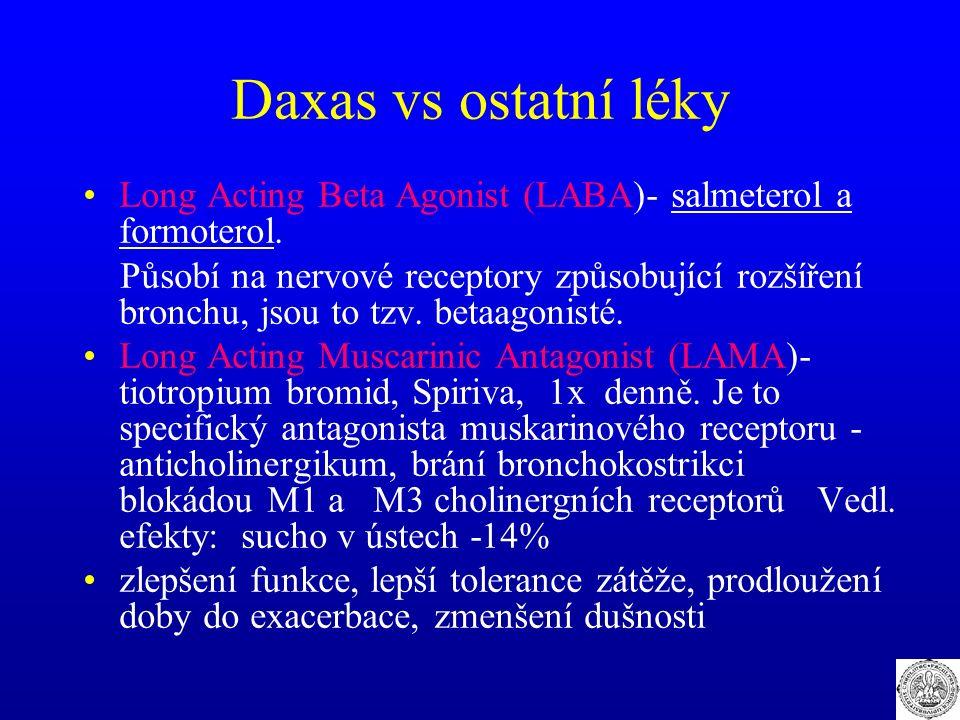 Daxas vs ostatní léky Long Acting Beta Agonist (LABA)- salmeterol a formoterol. Působí na nervové receptory způsobující rozšíření bronchu, jsou to tzv