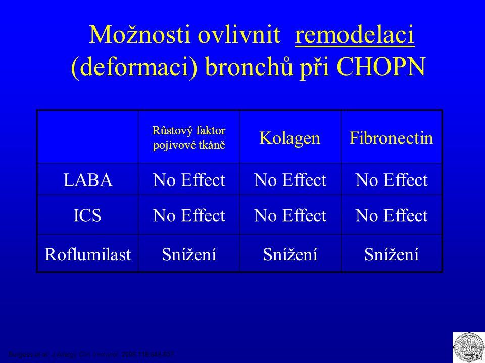 Možnosti ovlivnit remodelaci (deformaci) bronchů při CHOPN Burgess et al. J Allergy Clin Immunol. 2006;118:649-657. Růstový faktor pojivové tkáně Kola