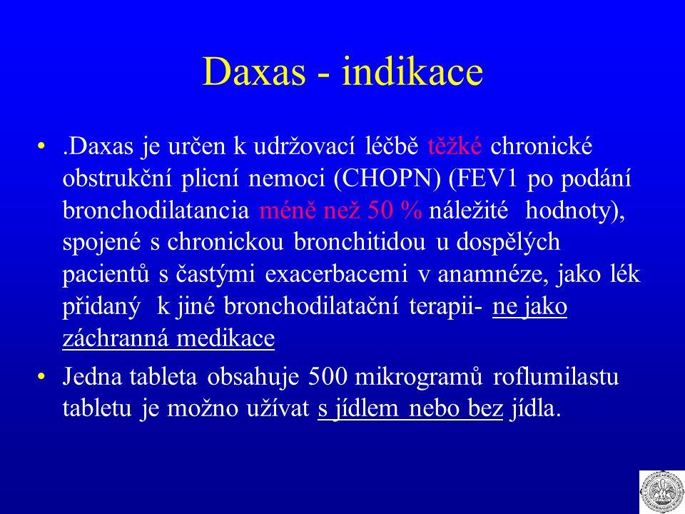 Daxas - indikace.Daxas je určen k udržovací léčbě těžké chronické obstrukční plicní nemoci (CHOPN) (FEV1 po podání bronchodilatancia méně než 50 % nál