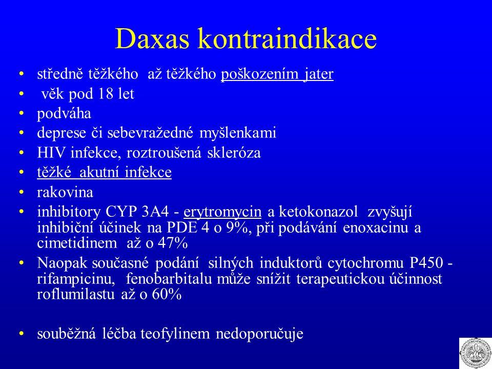 Daxas kontraindikace středně těžkého až těžkého poškozením jater věk pod 18 let podváha deprese či sebevražedné myšlenkami HIV infekce, roztroušená sk