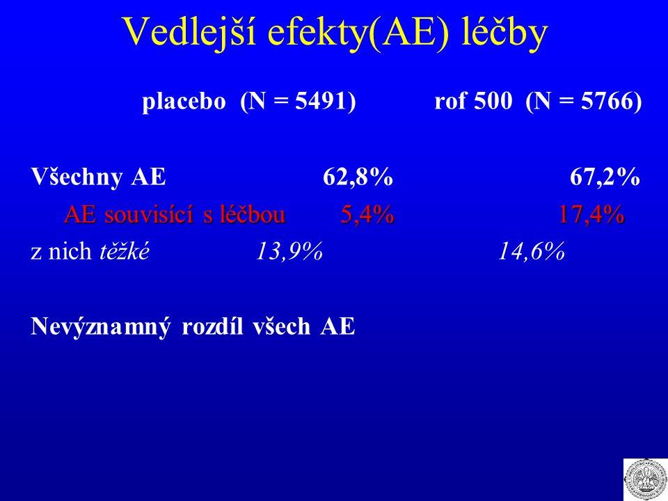 Vedlejší efekty(AE) léčby placebo (N = 5491) rof 500 (N = 5766) Všechny AE 62,8% 67,2% AE souvisící s léčbou 5,4% 17,4% z nich těžké 13,9% 14,6% Nevýz